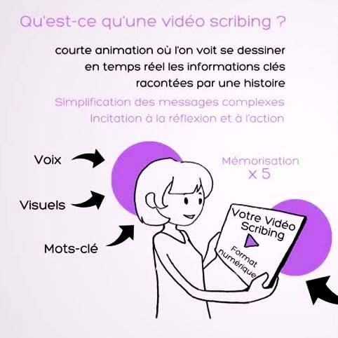 Vidéo pédagogique sur les étapes de réalisation d'une Video Scribing